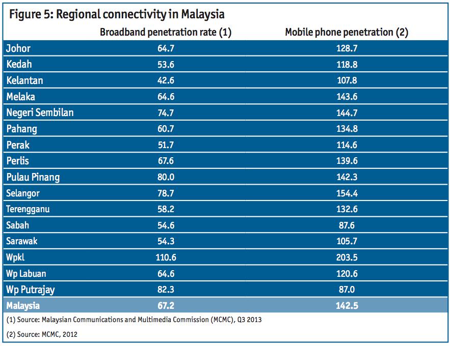 best of Penetration asia 2018 Broadband