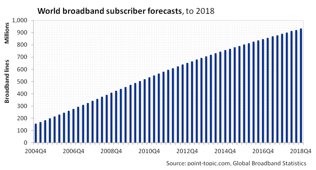 Broadband penetration asia 2018