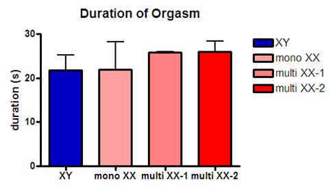 Duration of orgasm