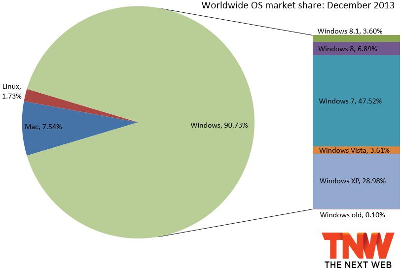 best of Penetration Vista market