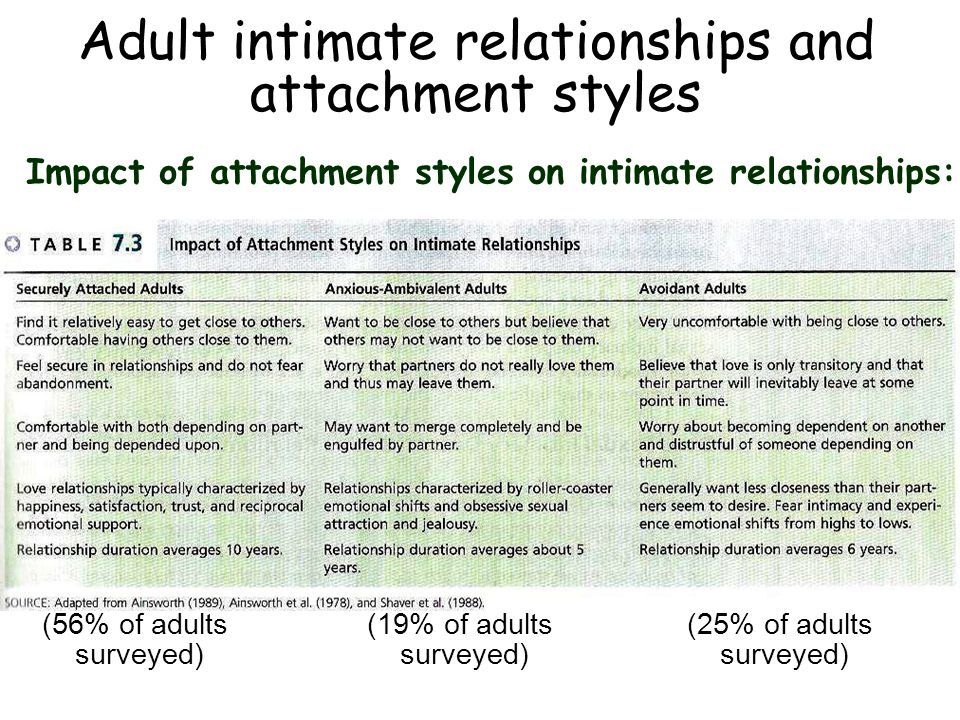 Adult romantic relationships and attachment style