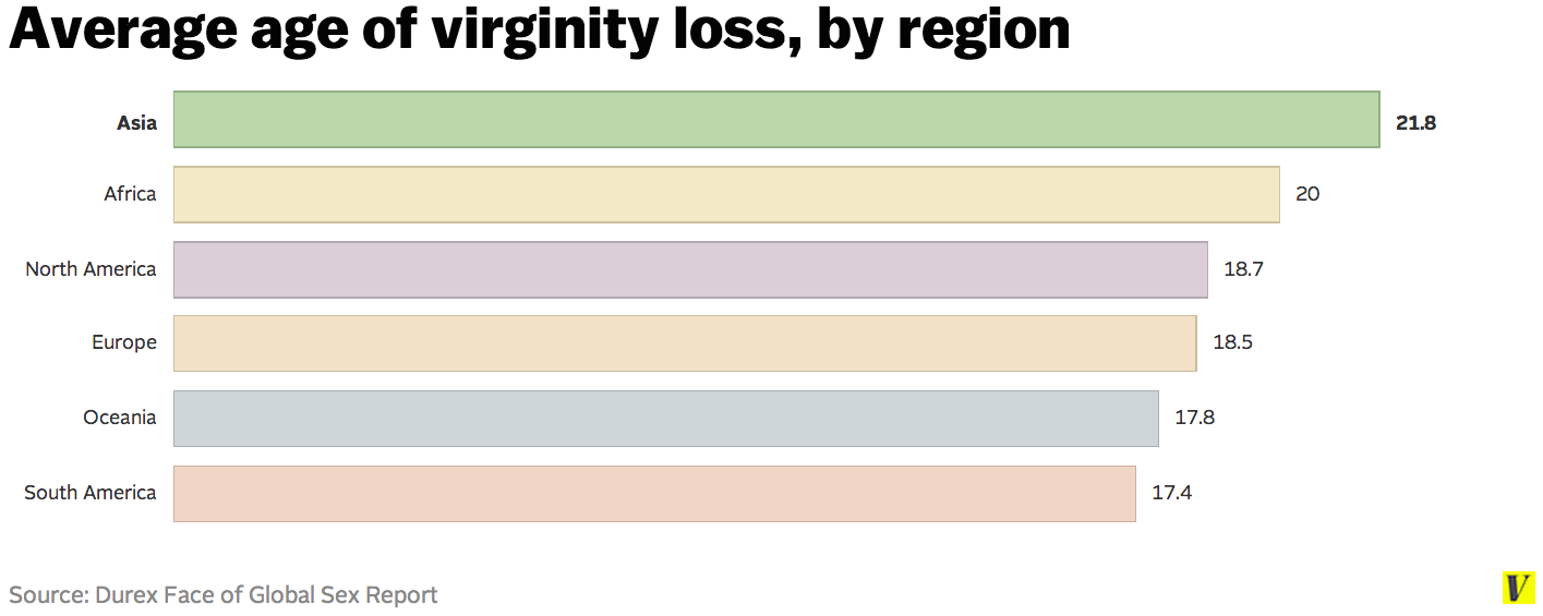 best of Loss by country Virginity