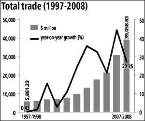 Barrel reccomend Asian free trade association