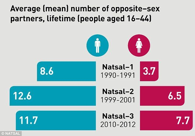 Average age a man has sex