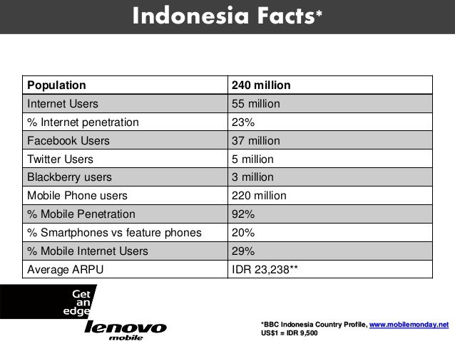 Computer penetration indonesia