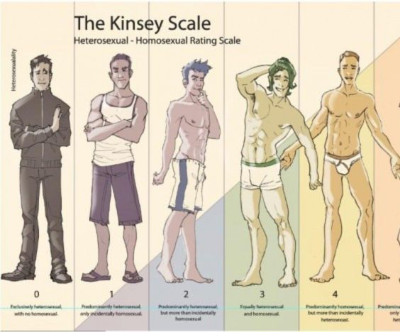 Signs of bisexual men