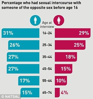 The average age to lose virginity